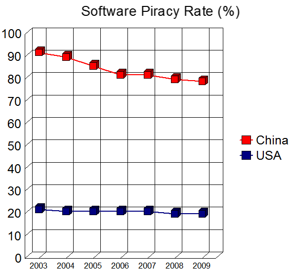 Sotware Piracy % Dec 10