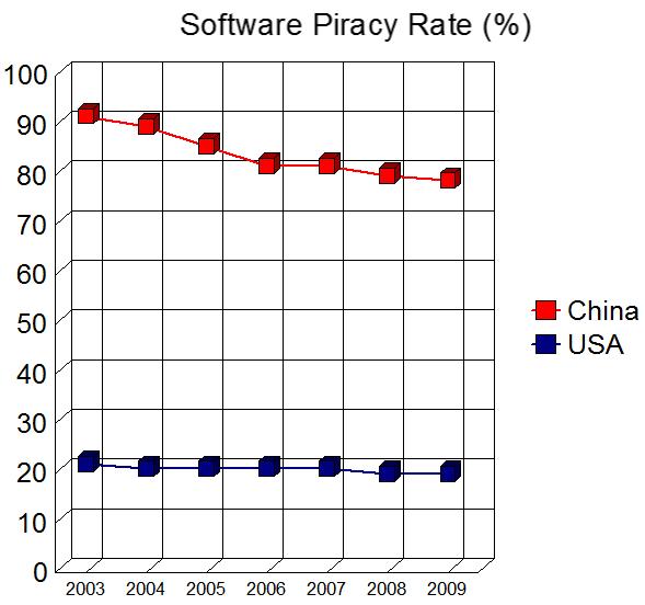 Sotware Piracy % Dec 10