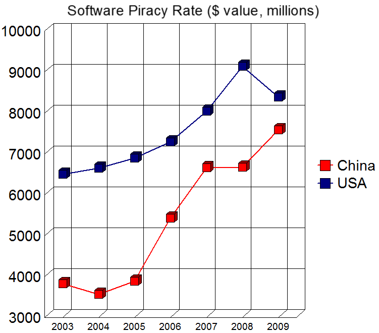 Software Piracy $ Dec 10