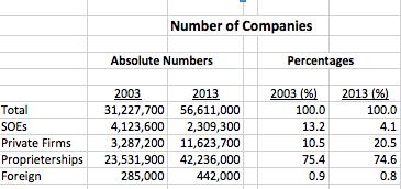 Company # 2003 2013